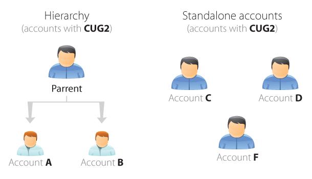 cug hierarchy 2