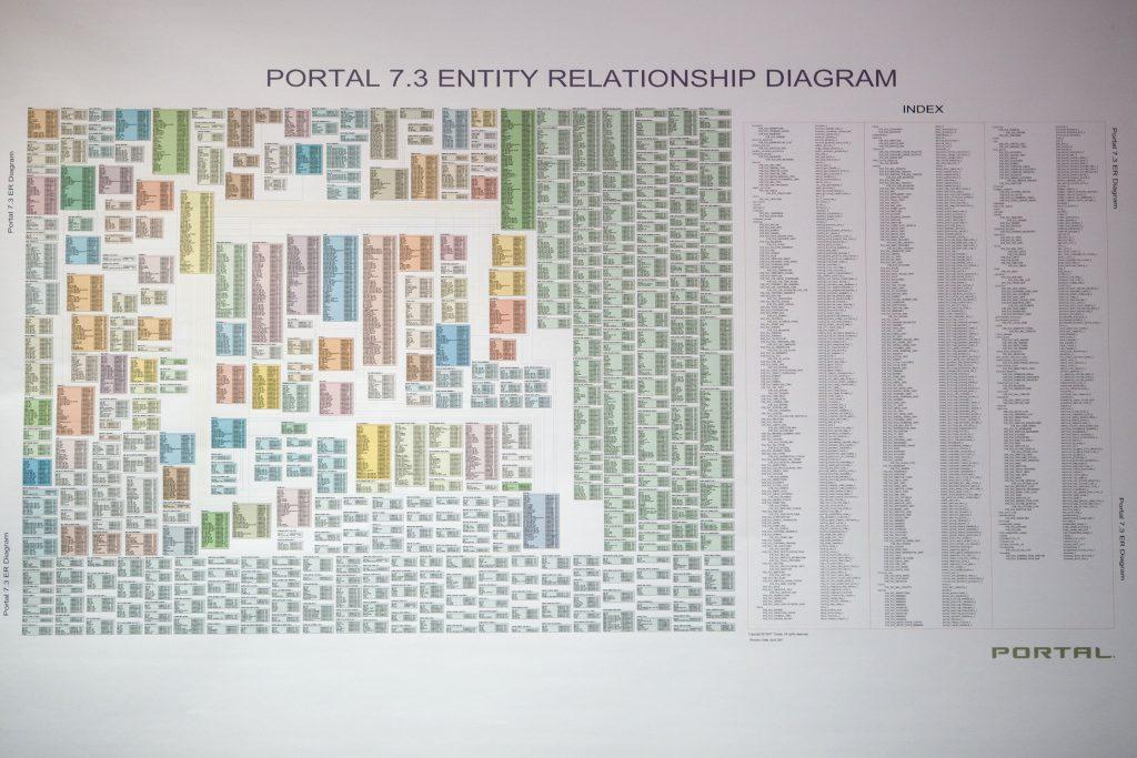 Oracle BRM database