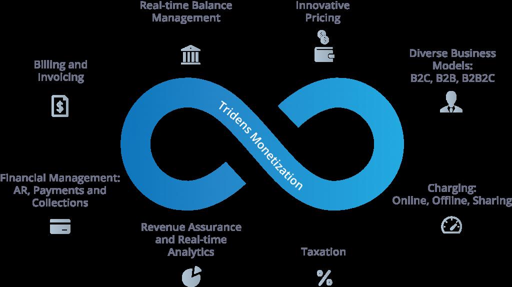 Monetization diagram of Billing platform for Subscription & Usage-Based Billing