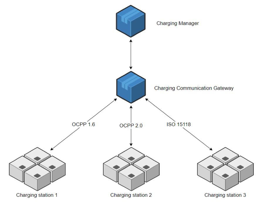 charging communication gateway