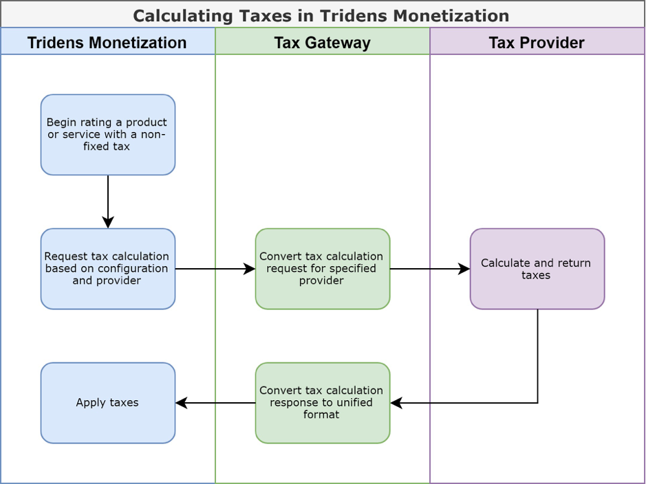 calculating-taxes-tridens-moetization