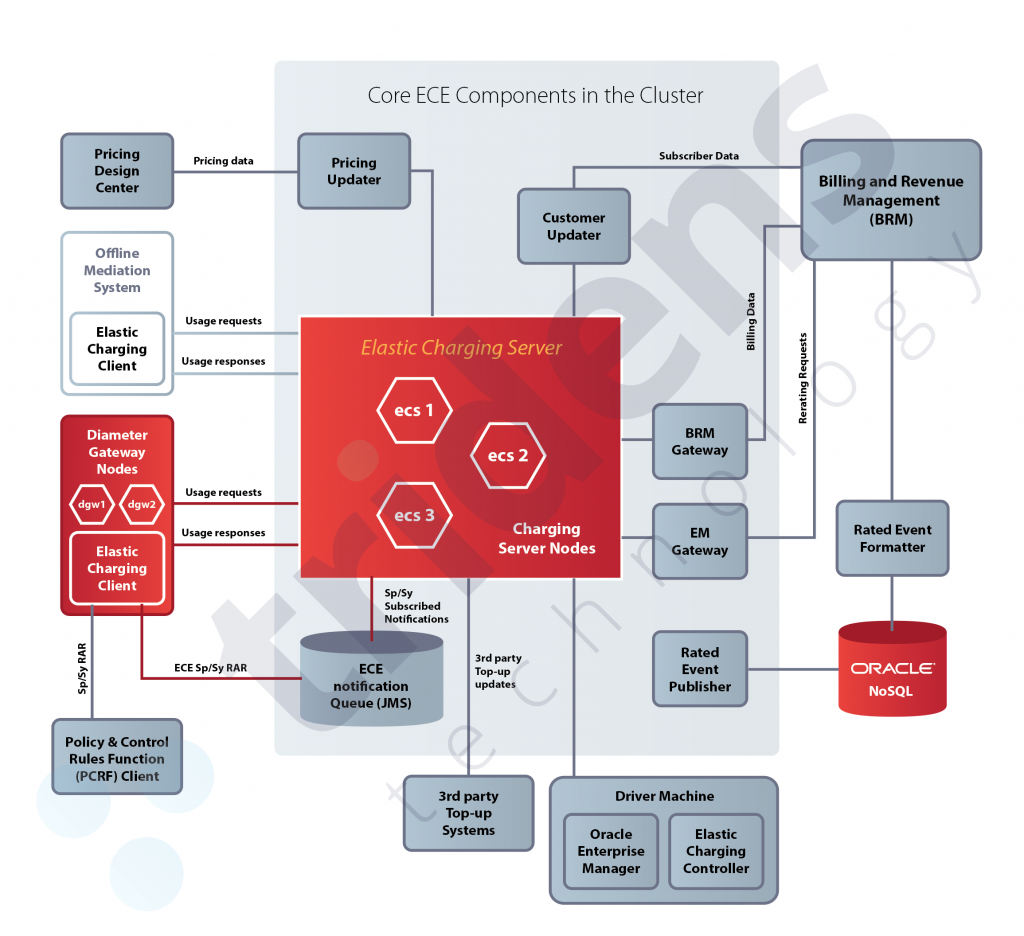 Oracle BRM 12 Architecture