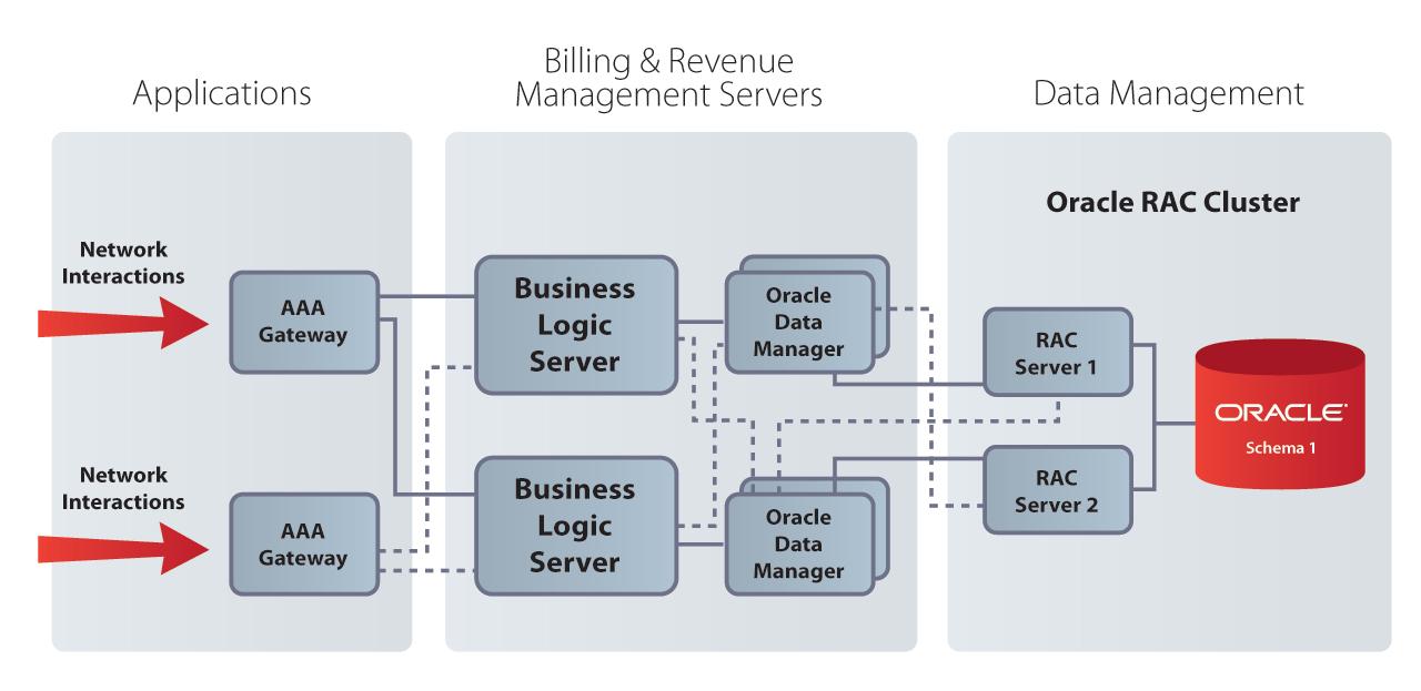 Oracle BRM HA Availability