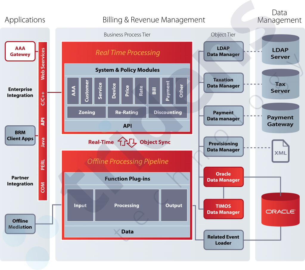 Oracle BRM 7.5 Architecture