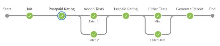 Oracle BRM ToolKit Test Flow