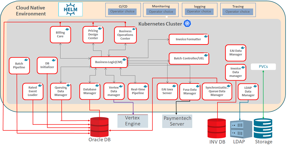 Oracle BRM Cloud Native Deployment Architecture